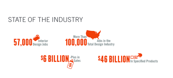 Despite These Statistics, Enrollment In Interior Design Education Programs  Is Down And Only 15% Of Design Firms Plan To Expand Their Staff.