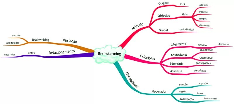 Exemplo de Brainstorm