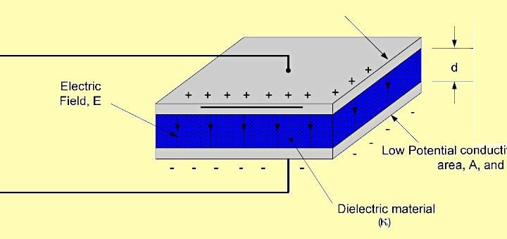 EDM Math Tools: Calcolatore di capacità di un condensatore a piastre parallele