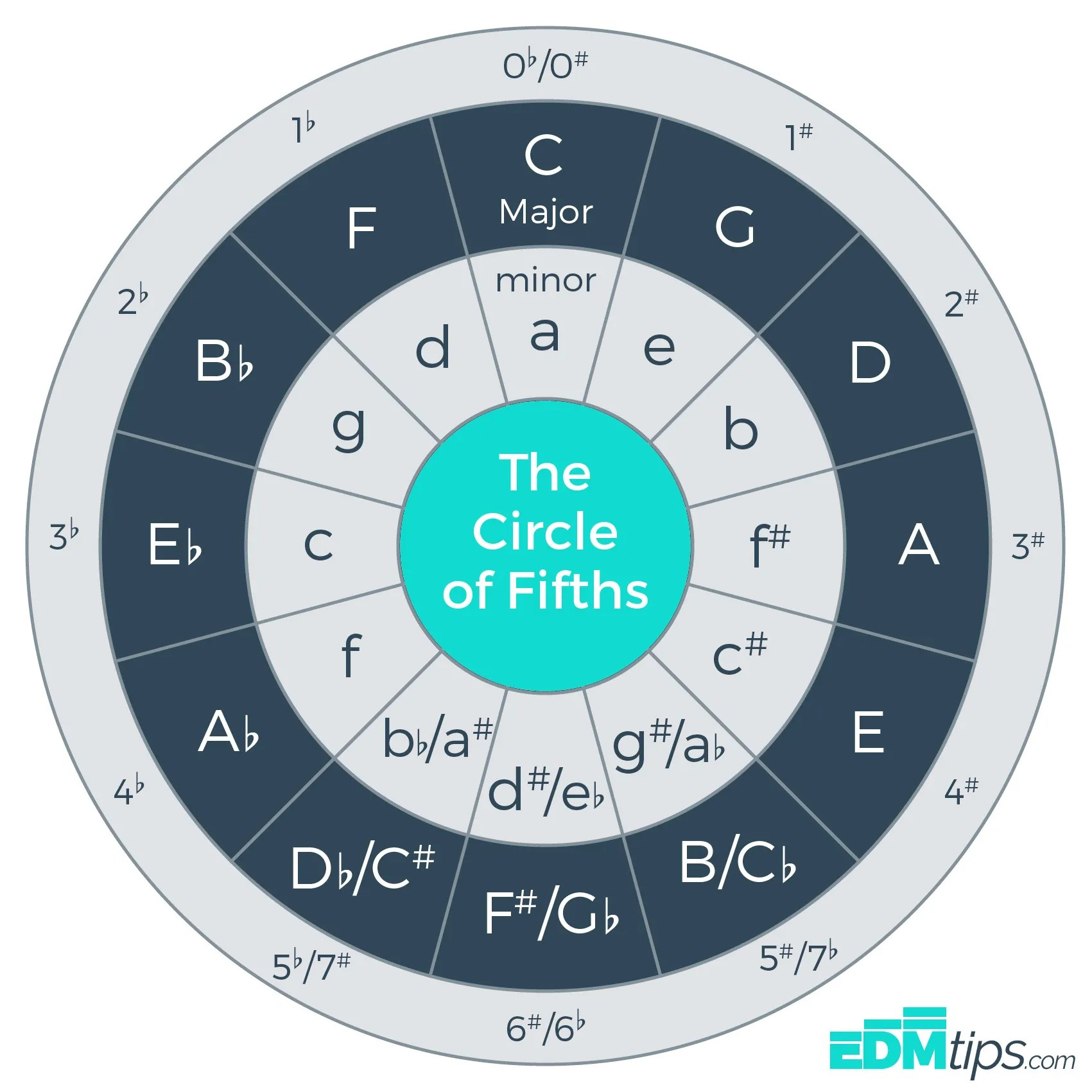 the circle of fifths pdf