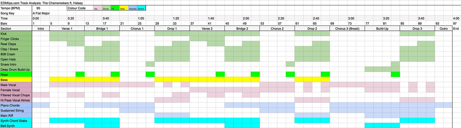 """The Chainsmokers Production Secrets - """"Closer"""" Arrangement"""