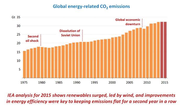 CO2 energy 2016 IEA