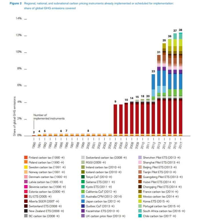 World Bank - Carbon pricing progression percentage