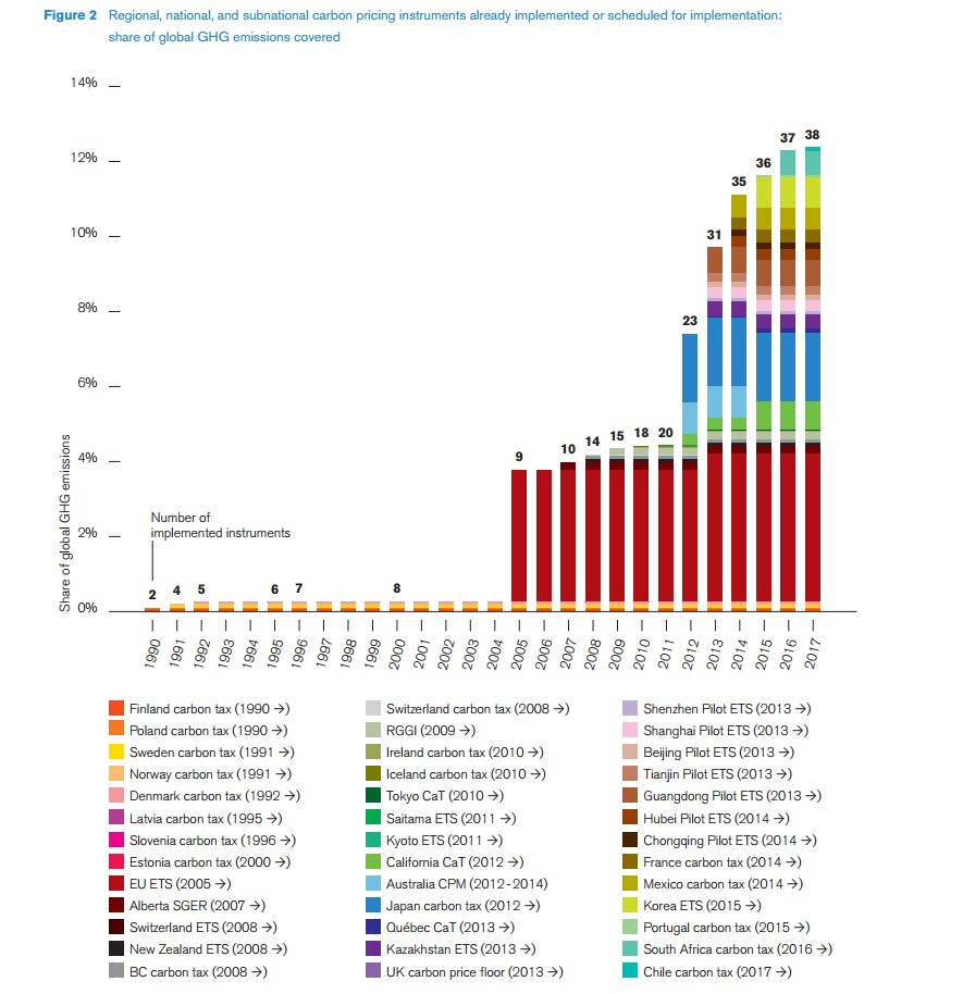 World Bank - Carbon pricing progression percentage