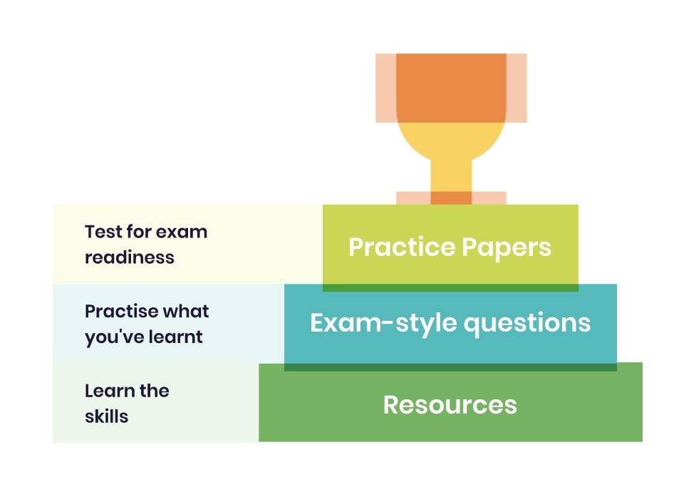 Non Verbal Reasoning Revision And Practice Papers
