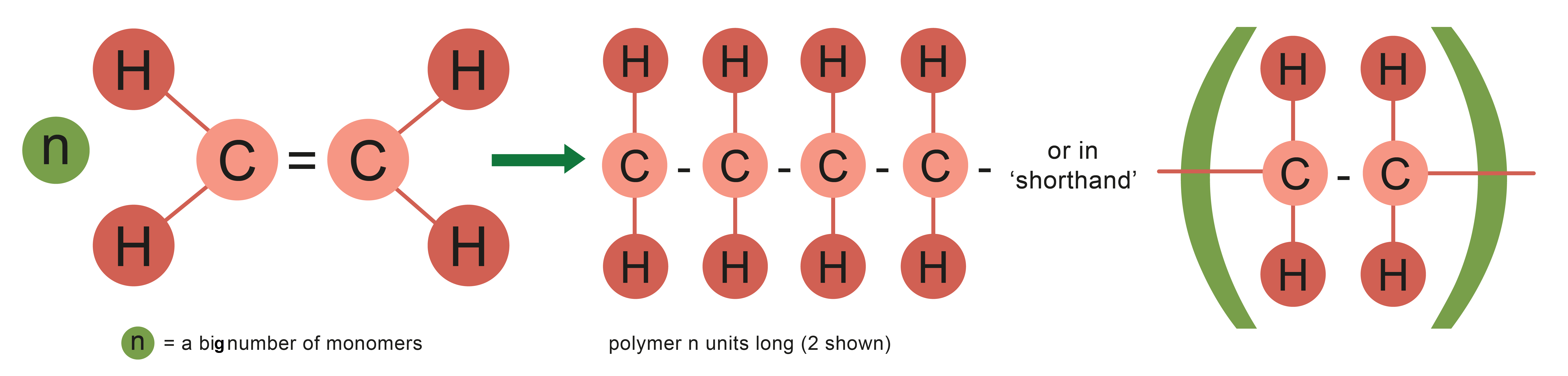 Polymers And Their Uses