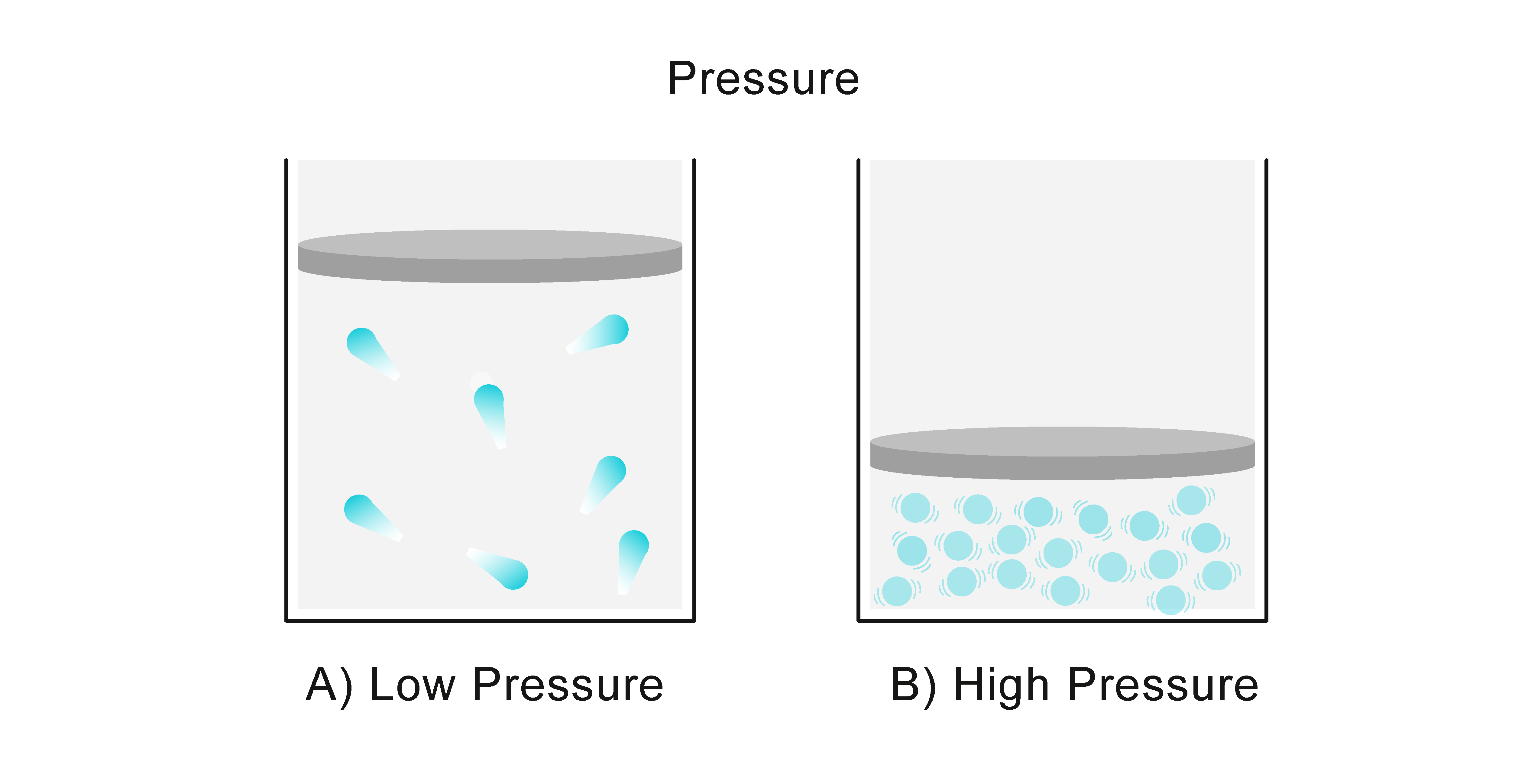 Pressure And The Particle Model