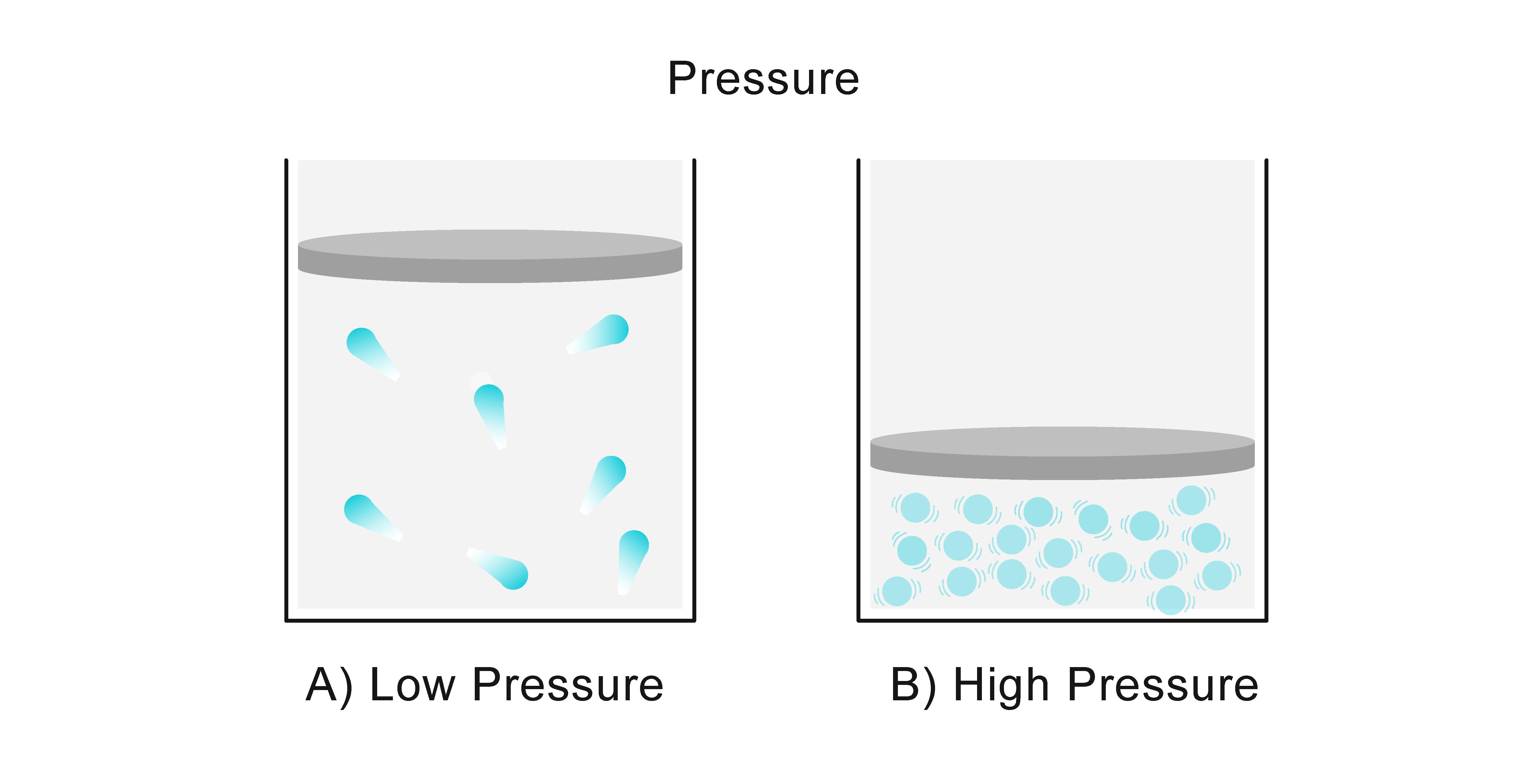Gas Pressure Worksheet