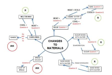 Concept Map Separating Mixtures Path Decorations Pictures Full