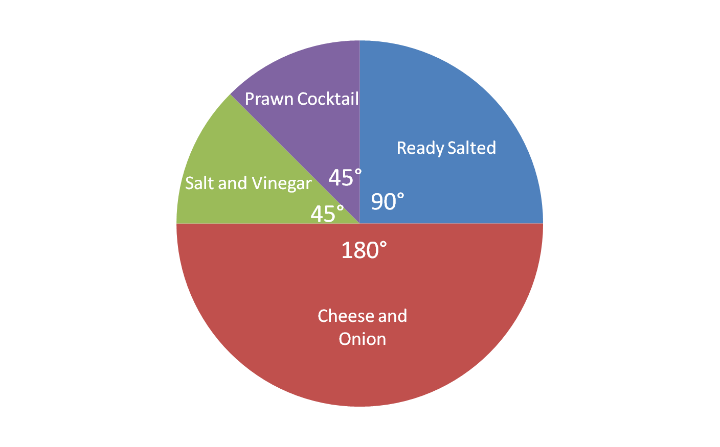 Ratio And Proportion Reading A Pie Chart 1