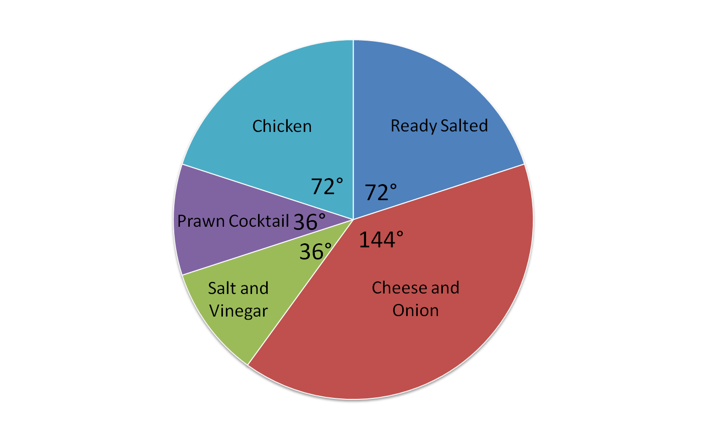 This Pie Chart Shows The Results Of A Survey On Favourite