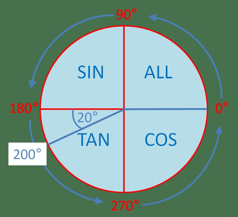 Trig Ratios In All Four Quadrants 2 Worksheet
