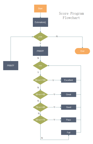 How to Create Programming Flowchart