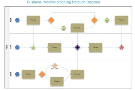 Bpm business process management ppt bpmn diagram bpmn path business process modeling with conceptdraw business process diagrams swim lane diagram hiring process example bpm methodology bptrends associates bpta bpm ccuart Images