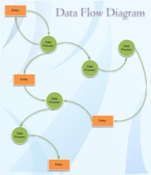 Data Flow Diagram Examples