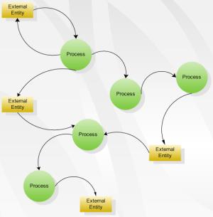 Data Flow Diagram Software, Create data flow diagrams