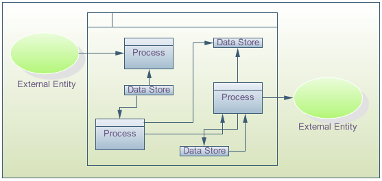 Data Flow Diagrams And Security Requirements Eternal