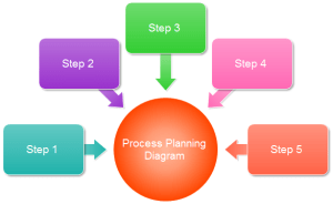 Process Planning Diagram