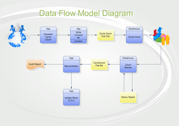 Flowcharts And Data Flow Diagrams  Dfd   U2013 An Introduction