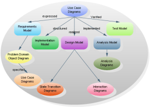 Jacobson's Use Case Diagrams  UML Modeling Software with