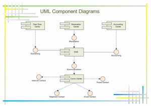 UML Component Diagrams, Free Examples and Software Download