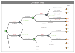 Decision Tree Project Management Chart Solutions