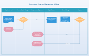 Employee Change Management Flowchart