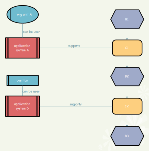Support EPC Diagram Examples and Templates