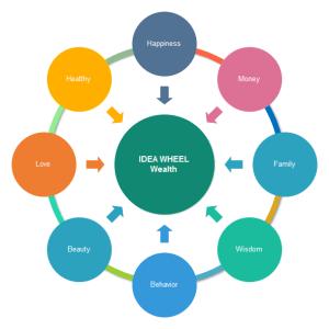 Wissenslandkarte   Lösungen für graphische Mittel