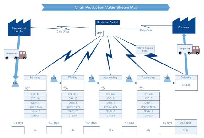 can access this content value stream mapping excel value stream