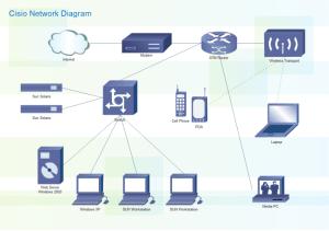 Linux上のネットワーク構成図ツール