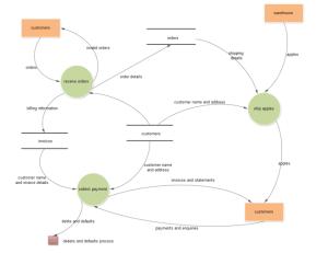 Data Flow Diagram for Order Processing System