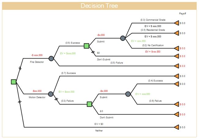 Decision Tree Free Decision Tree Templates