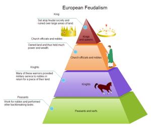 Feudalism Pyramid Diagram   Free Feudalism Pyramid Diagram