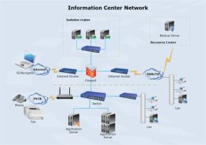 Netzwerk erstellen  Netzwerk Beispiele kostenlos herunterladen