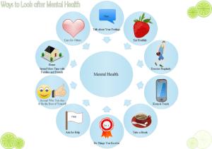 Mental Health Circular Diagram   Free Mental Health