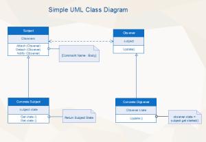 Simple UML Class   Free Simple UML Class Templates