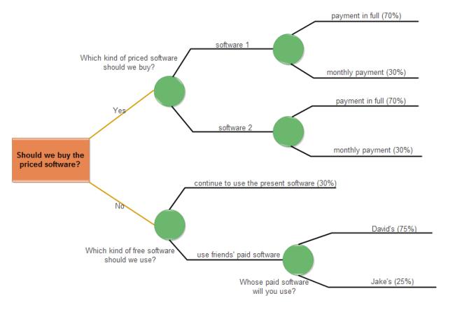 Software Choosing Decision Tree Free Software Choosing