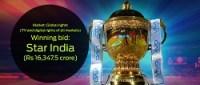 star india wins ipl right