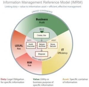 Information Governance Reference Model | EDRM
