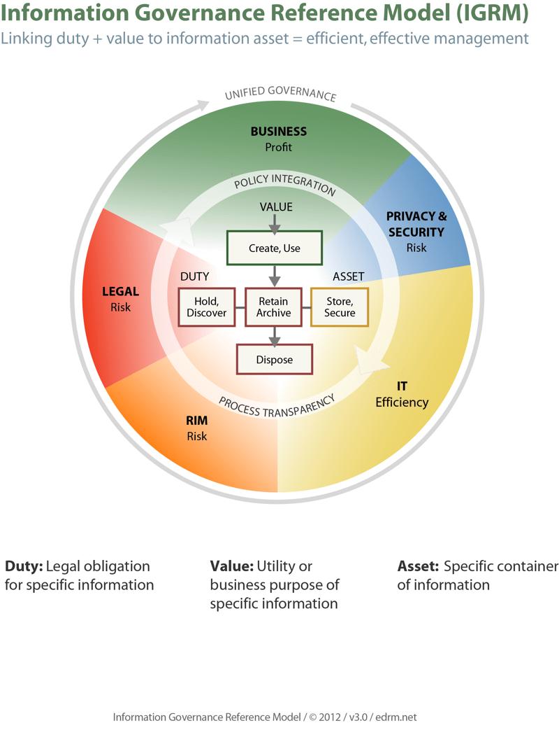 EDRM's Information Governance Reference Model (IGRM)