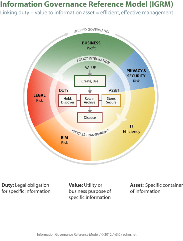 EDRM's Information Governance Reference Model (IGRM)