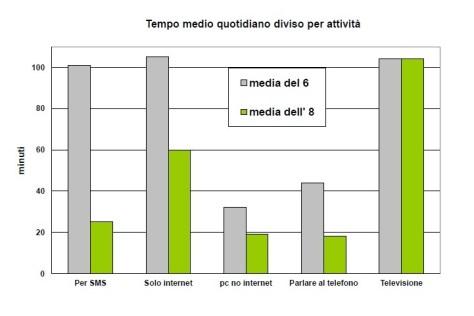 3_grafico_songole_attivita