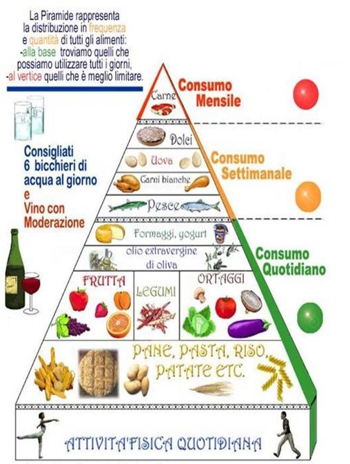 Popolare Dieta mediterranea un modello-guida per una sana alimentazione  YR04