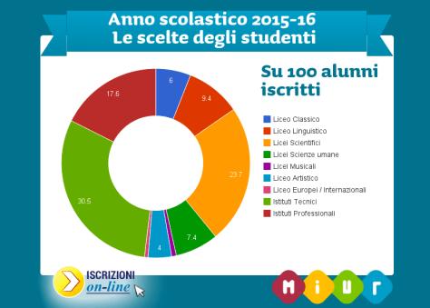 grafico_scelte_studenti
