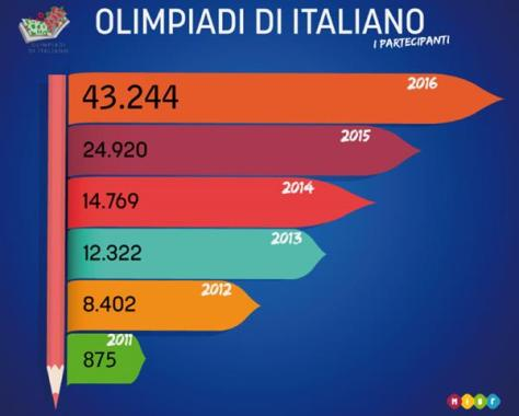 OlimpiadiItaliano (2)_600x481