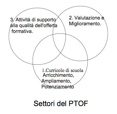 settori_ptof