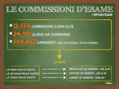 Infografica_Commissioni_esame_maturita_610x458