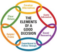 Decision Elements Image