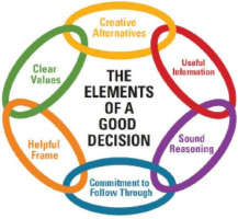 Decision Elements Image